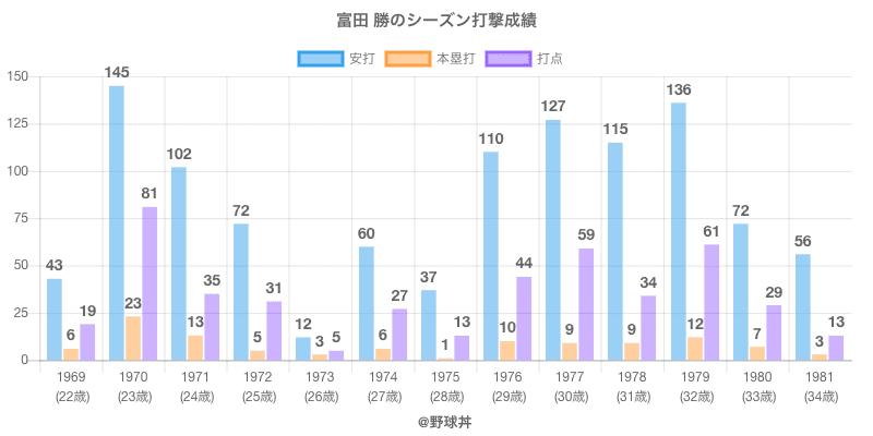 #富田 勝のシーズン打撃成績