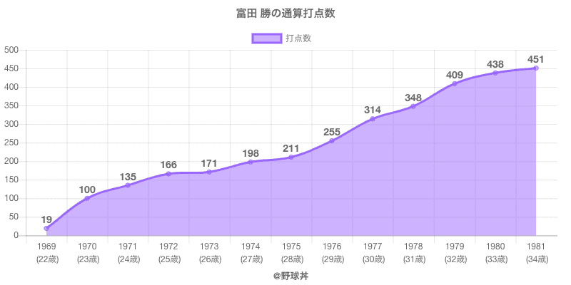 #富田 勝の通算打点数