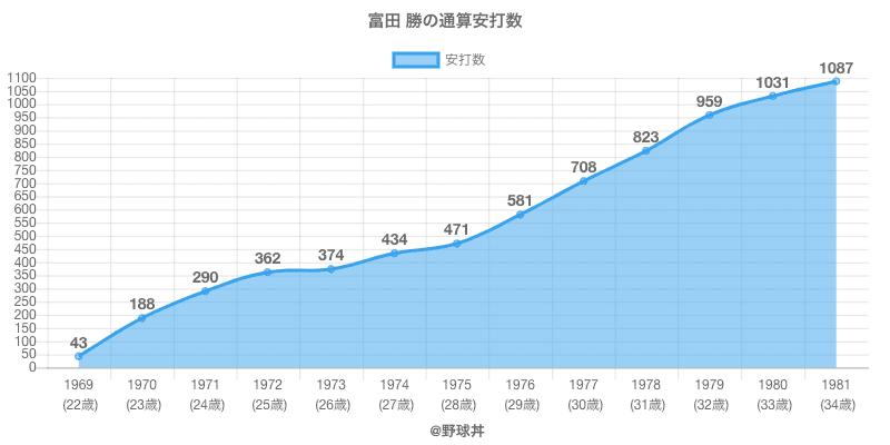 #富田 勝の通算安打数
