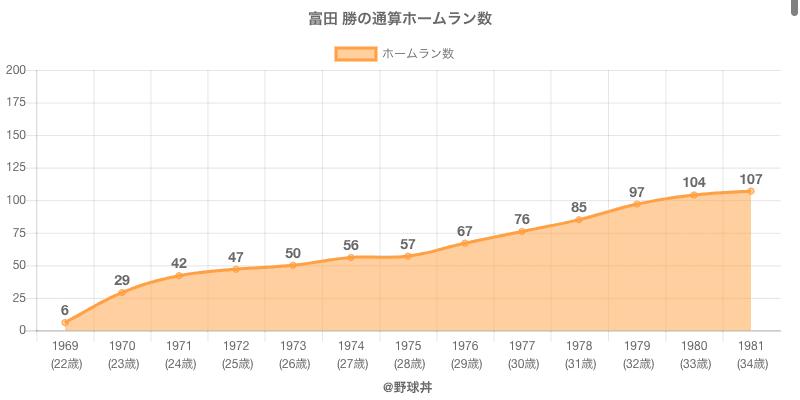 #富田 勝の通算ホームラン数