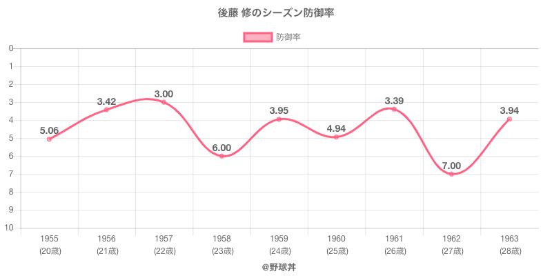 後藤 修のシーズン防御率