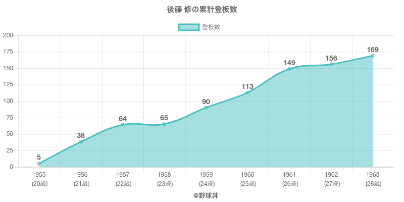 #後藤 修の累計登板数
