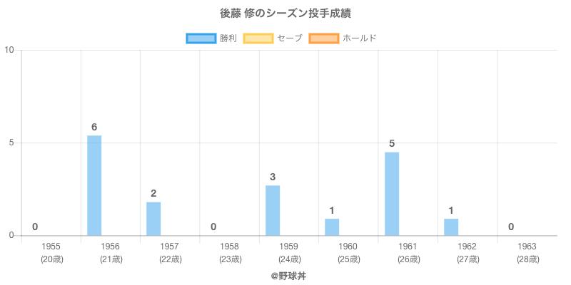 #後藤 修のシーズン投手成績