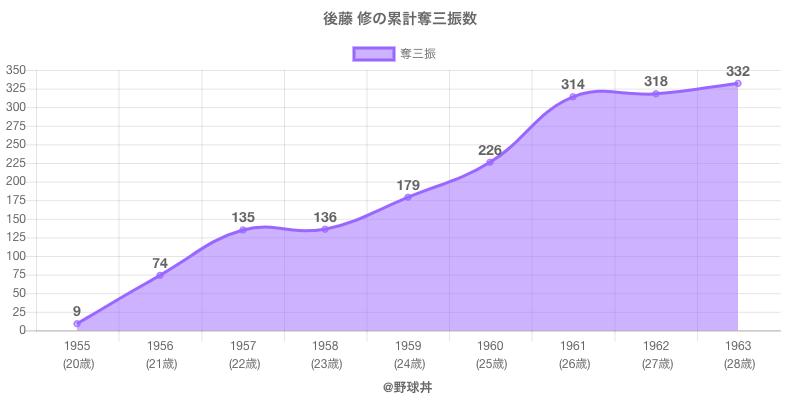#後藤 修の累計奪三振数