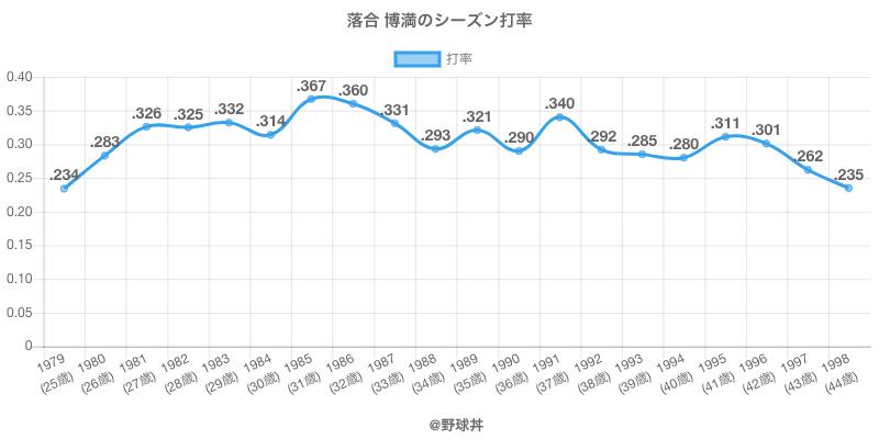 落合 博満のシーズン打率