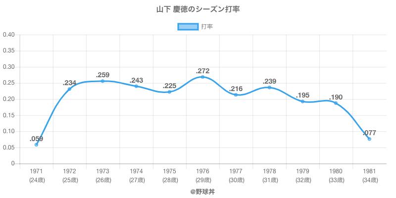 山下 慶徳のシーズン打率