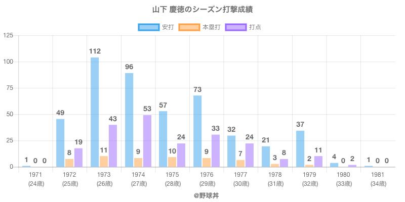 #山下 慶徳のシーズン打撃成績