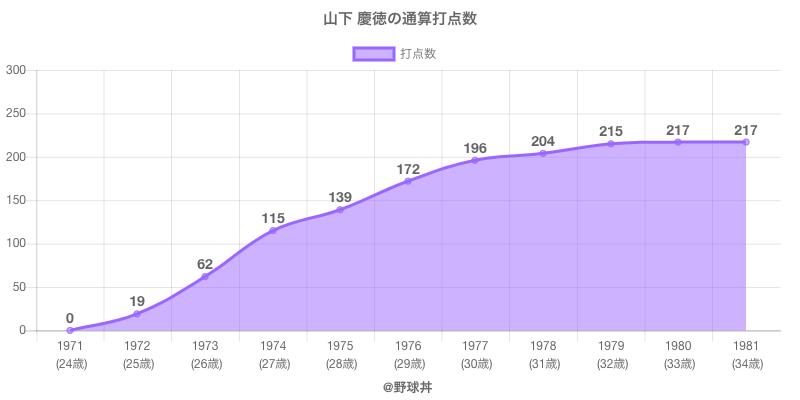 #山下 慶徳の通算打点数