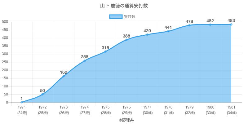 #山下 慶徳の通算安打数