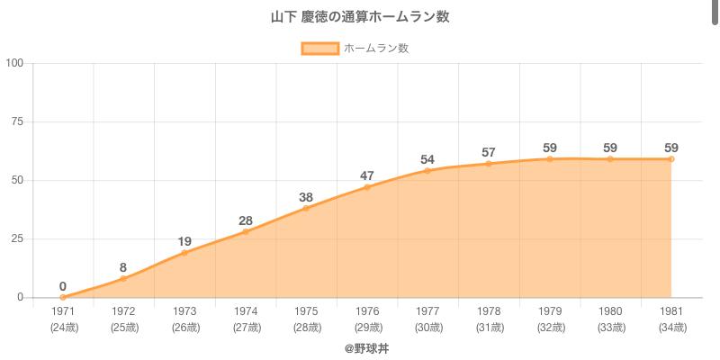 #山下 慶徳の通算ホームラン数