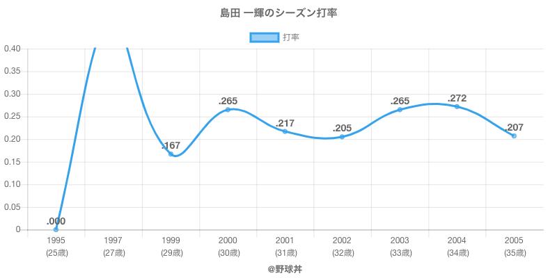 島田 一輝のシーズン打率
