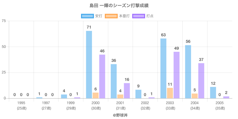 #島田 一輝のシーズン打撃成績