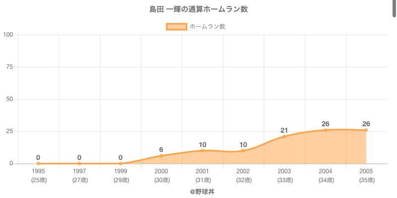 #島田 一輝の通算ホームラン数
