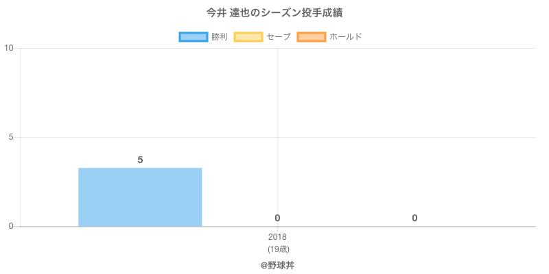 #今井 達也のシーズン投手成績