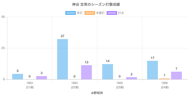 #神谷 定男のシーズン打撃成績