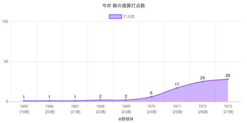 #今井 務の通算打点数