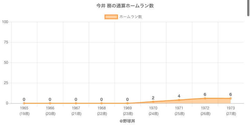 #今井 務の通算ホームラン数