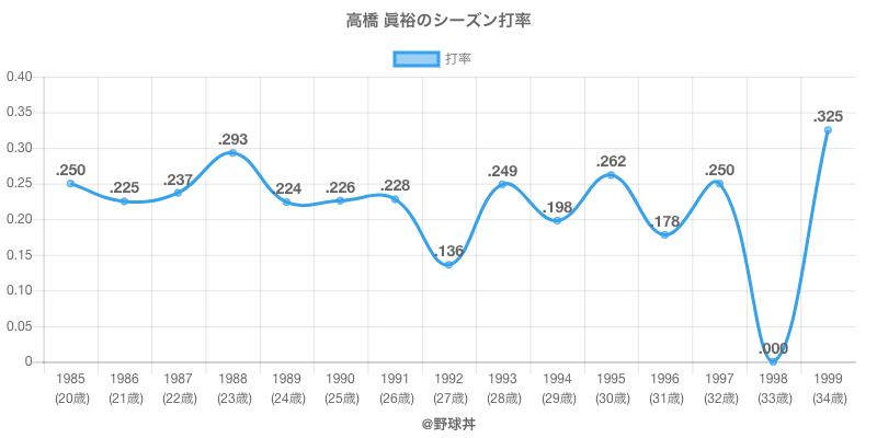 高橋 眞裕のシーズン打率