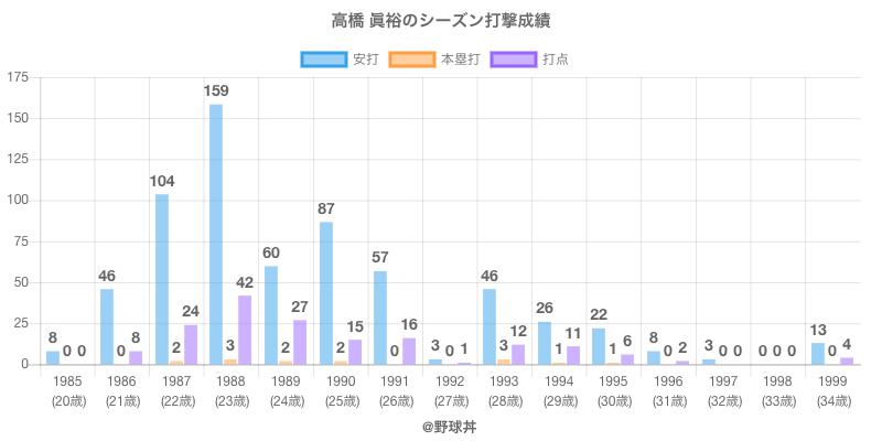 #高橋 眞裕のシーズン打撃成績