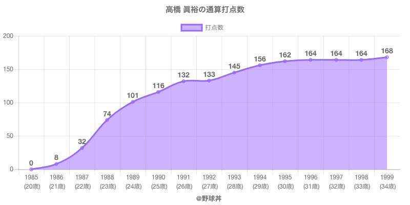#高橋 眞裕の通算打点数