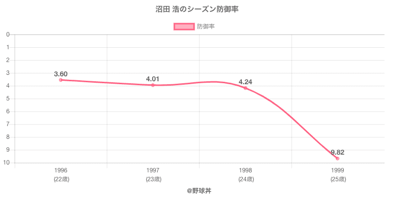 沼田 浩のシーズン防御率