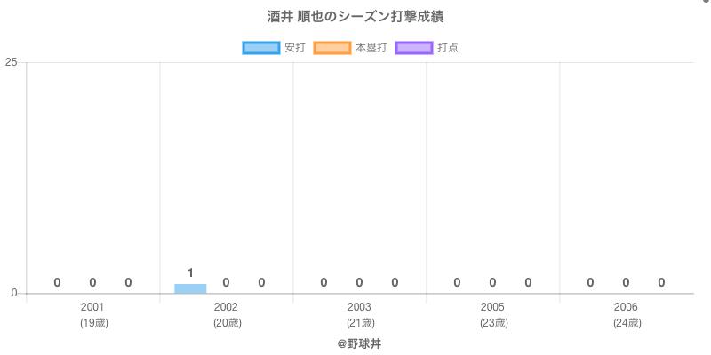 #酒井 順也のシーズン打撃成績