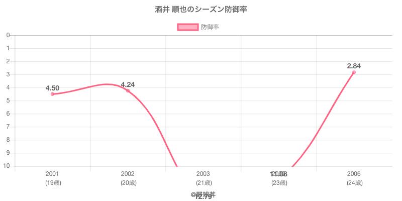 酒井 順也のシーズン防御率