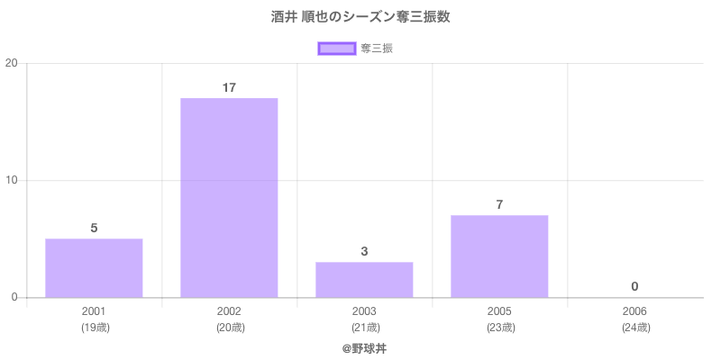 #酒井 順也のシーズン奪三振数
