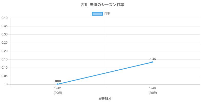 古川 忠道のシーズン打率