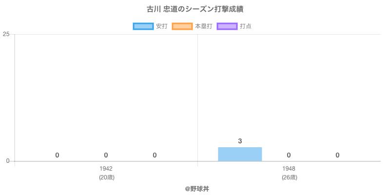 #古川 忠道のシーズン打撃成績