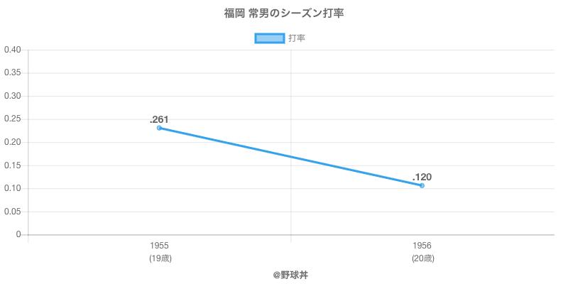福岡 常男のシーズン打率