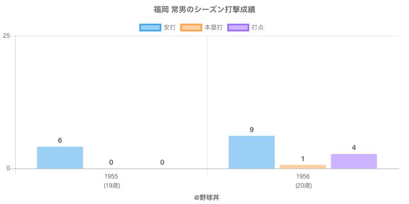 #福岡 常男のシーズン打撃成績