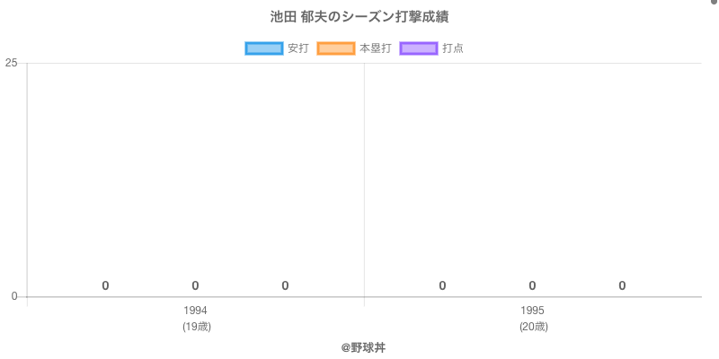#池田 郁夫のシーズン打撃成績