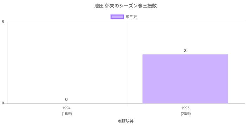 #池田 郁夫のシーズン奪三振数