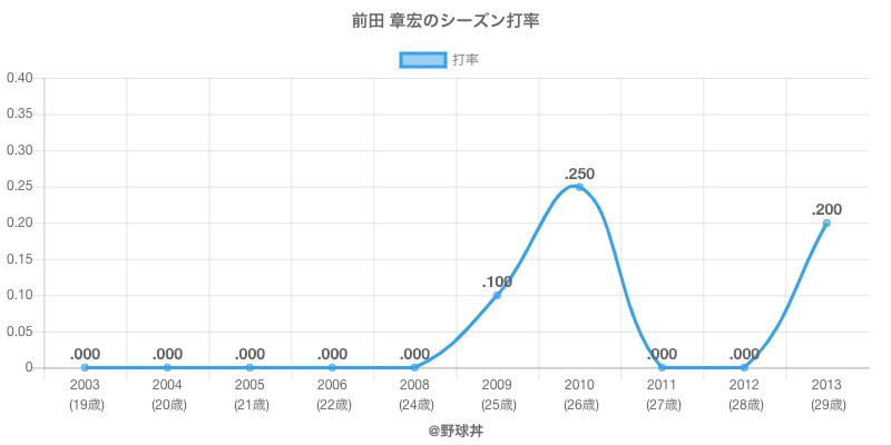 前田 章宏のシーズン打率