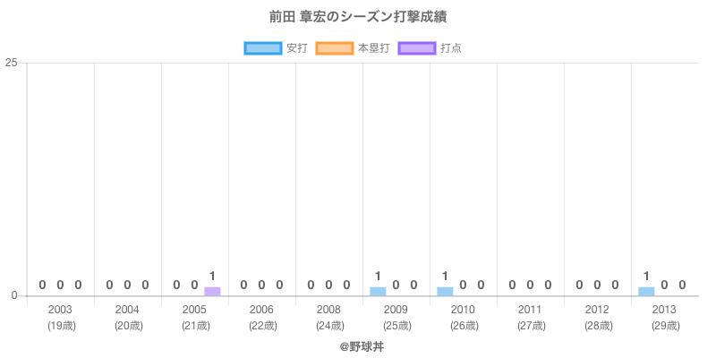 #前田 章宏のシーズン打撃成績