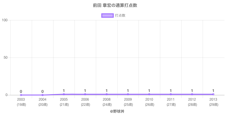 #前田 章宏の通算打点数