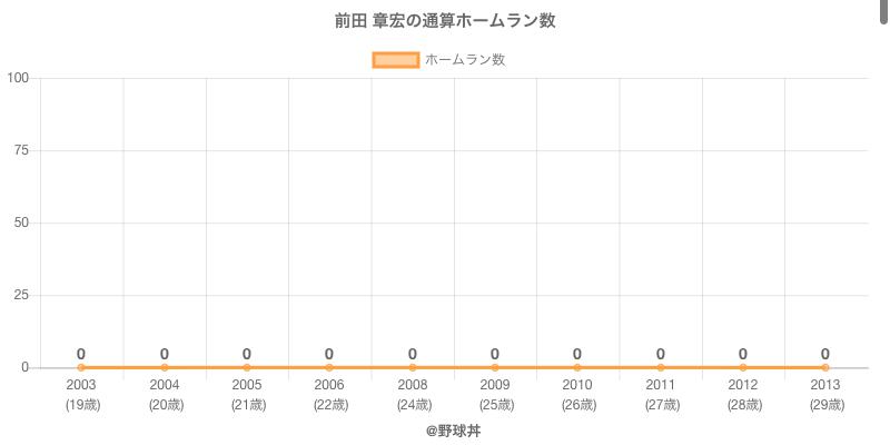#前田 章宏の通算ホームラン数