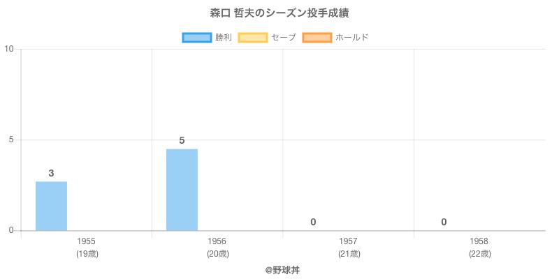 #森口 哲夫のシーズン投手成績