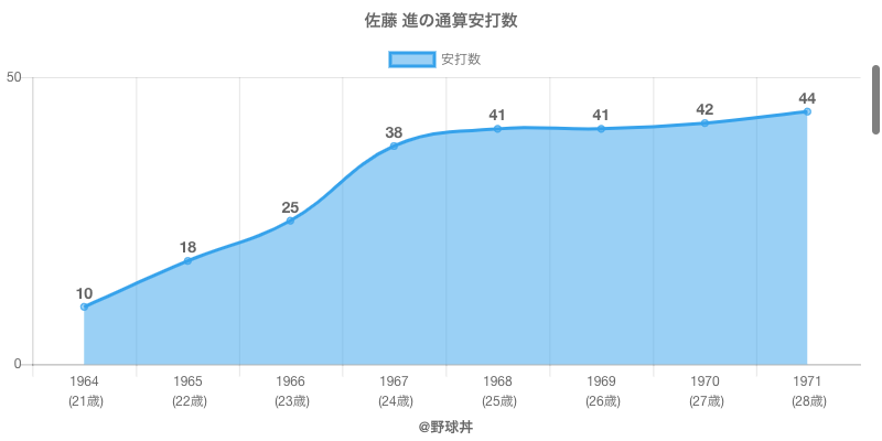 #佐藤 進の通算安打数