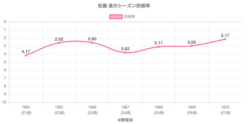 佐藤 進のシーズン防御率
