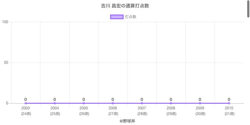 #吉川 昌宏の通算打点数