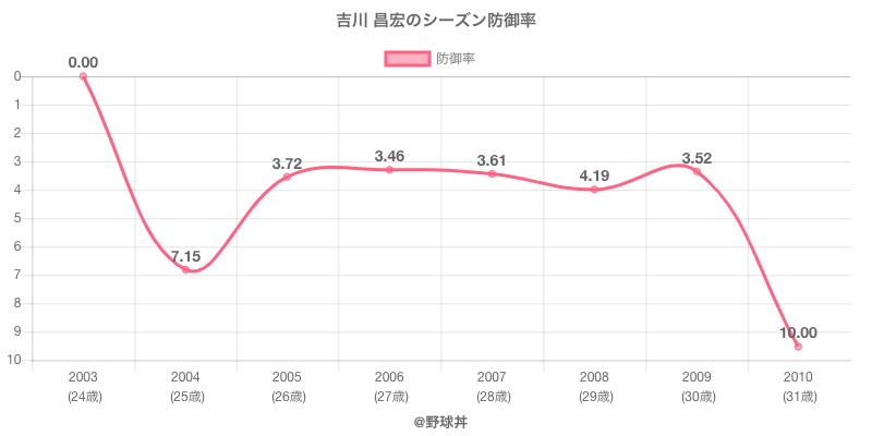 吉川 昌宏のシーズン防御率