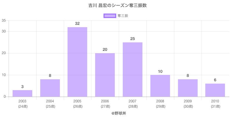 #吉川 昌宏のシーズン奪三振数