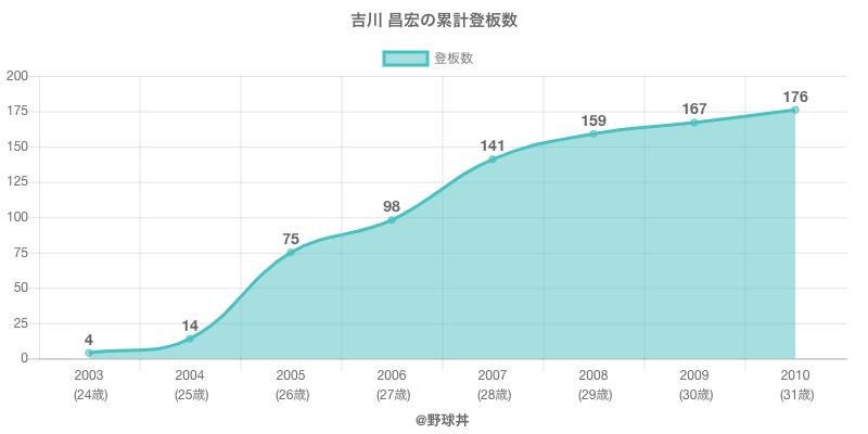 #吉川 昌宏の累計登板数