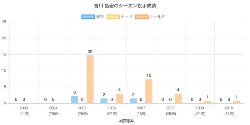 #吉川 昌宏のシーズン投手成績