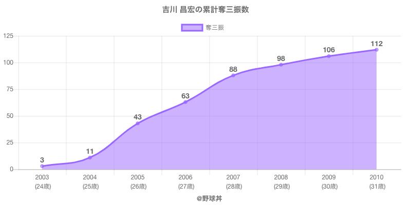 #吉川 昌宏の累計奪三振数