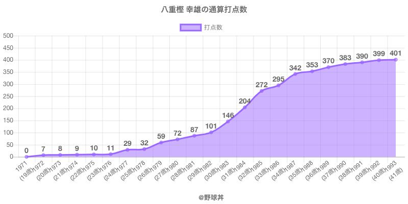 #八重樫 幸雄の通算打点数