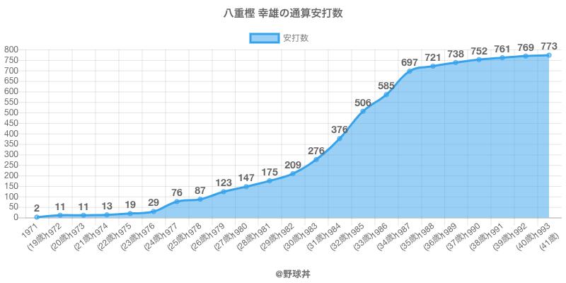 #八重樫 幸雄の通算安打数