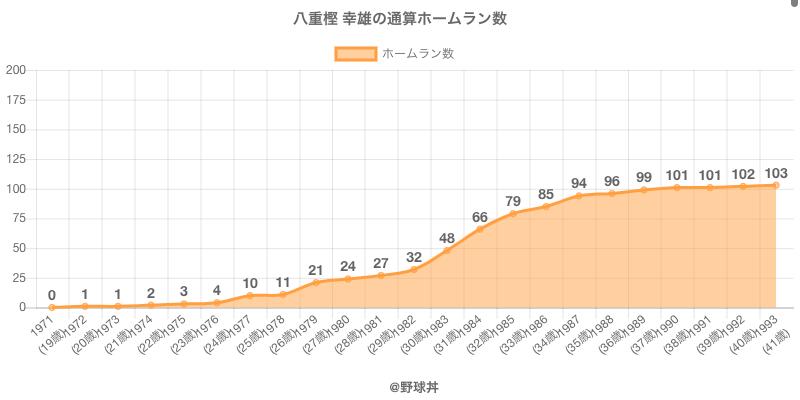 #八重樫 幸雄の通算ホームラン数
